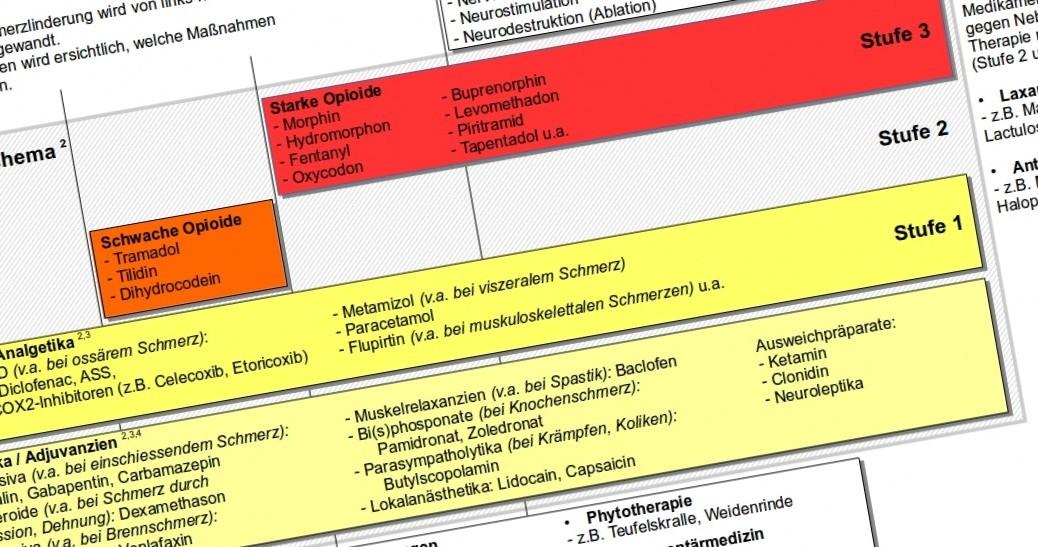 Stufenschema der Schmerztherapie