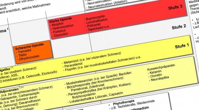 Grafik: Stufenschema der Schmerztherapie