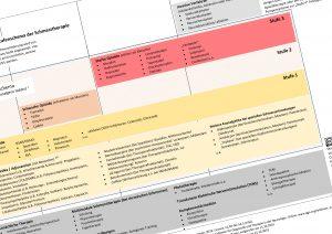 Stufenschema der Schmerztherapie (Version 2)